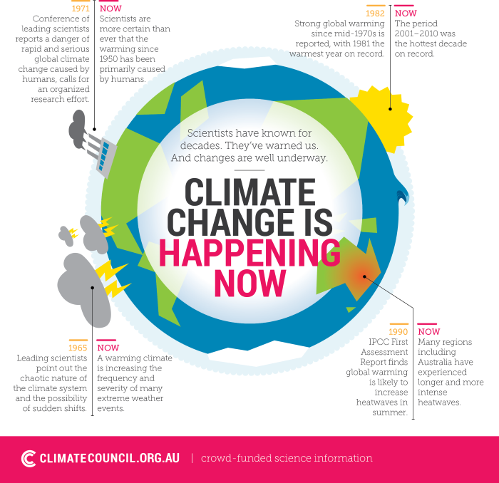 Climate Council - Climate change is now graphic