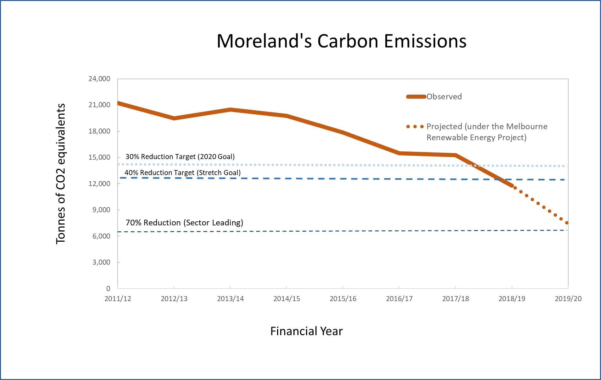 Line graph showing the downwards trend of Moreland's carbon emissions since 2011, crossing the 30%, 40% and nearing the 70% reduction thresholds